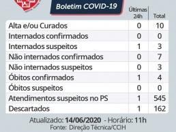 Hospital Regional registra quarta morte por COVID-19