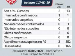Hospital Regional confirma mais duas mortes pela COVID-19